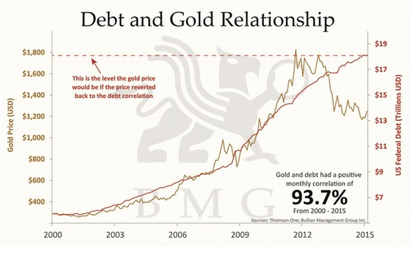 CHART: Gold vs Fed debt shows fair price today is $1,800