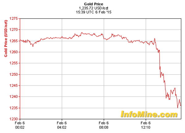 gold price jobs reports