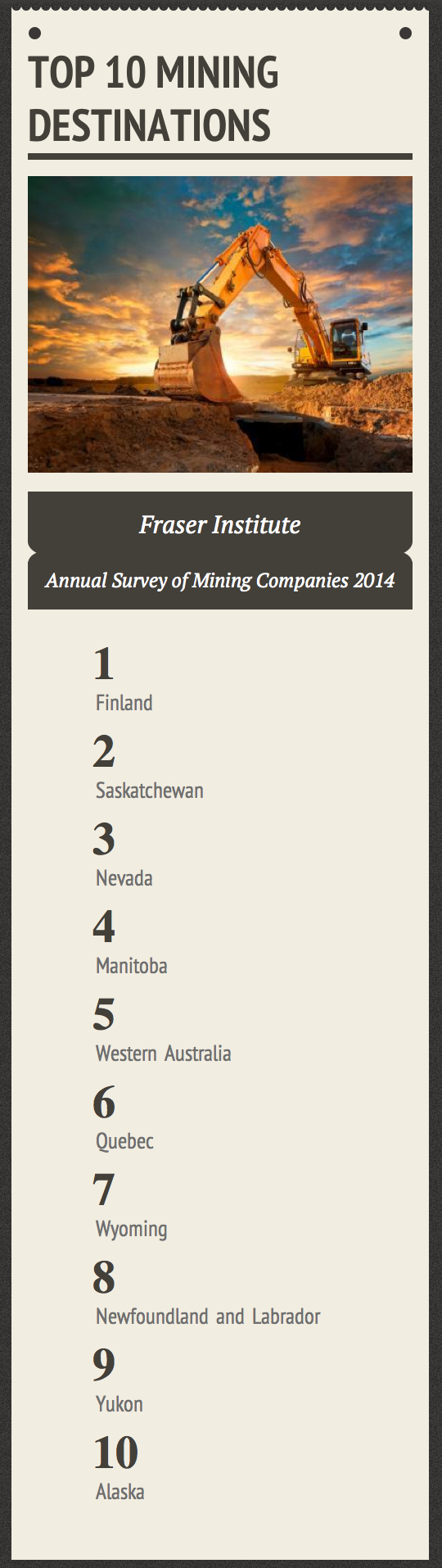 Canada's Saskatchewan second only to Finland as world's top mining destination