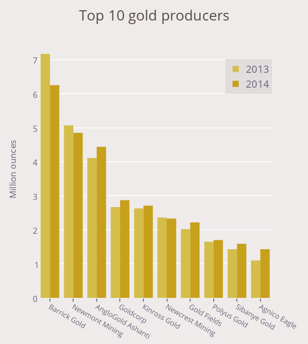 UPDATED: The world's top 10 gold producers