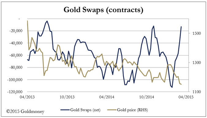 FOMC minutes turned the tide - gold swaps