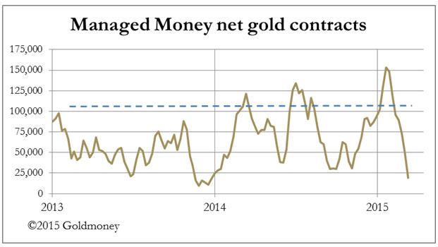 FOMC minutes turned the tide - managed money net gold contracts