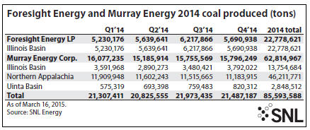 Foresight Energy and Murray Energy  2014 coal produced SNL