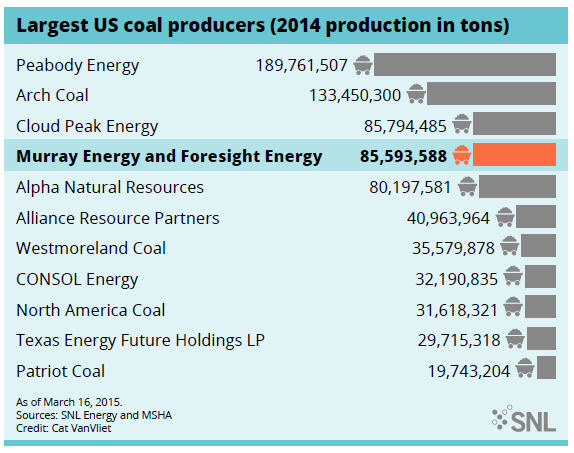 Foresight deal would land Murray Energy at top of US coal's two hottest basin -  largest US coal producers graph