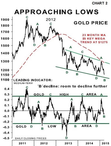 Gold prices - the big picture - approaching lows