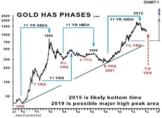 Gold prices - the big picture - phases graph