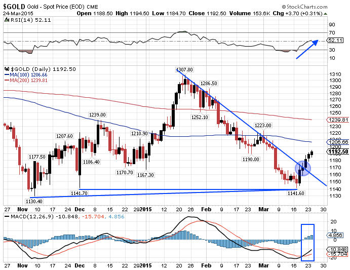 Gold technical chart turns bullish GOLD