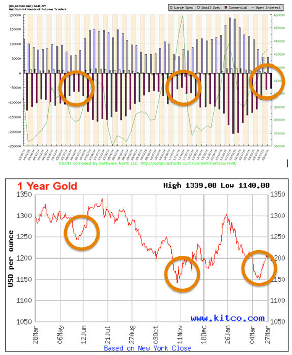 Gold Sup S Down Where Is Going Now Graphs