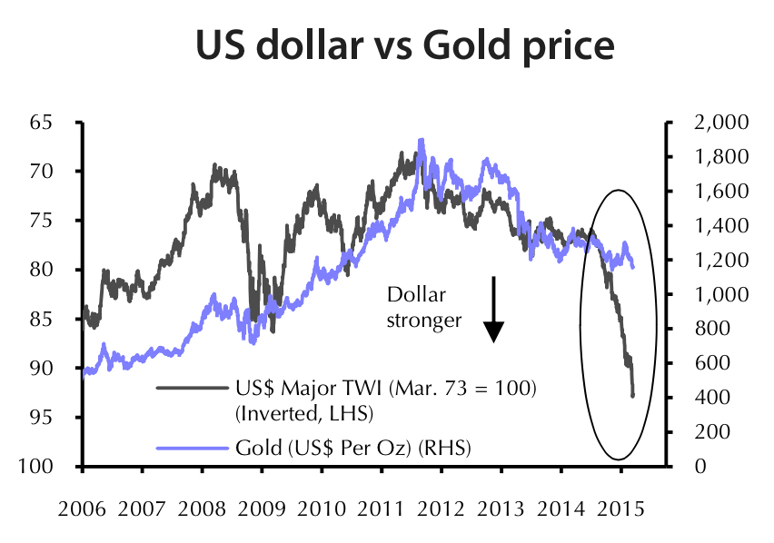 These Are The Most Bullish Gold Price Charts You Ll See Today