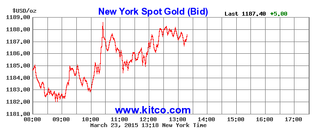 Gold climbs on weaker dollar, rate outlook