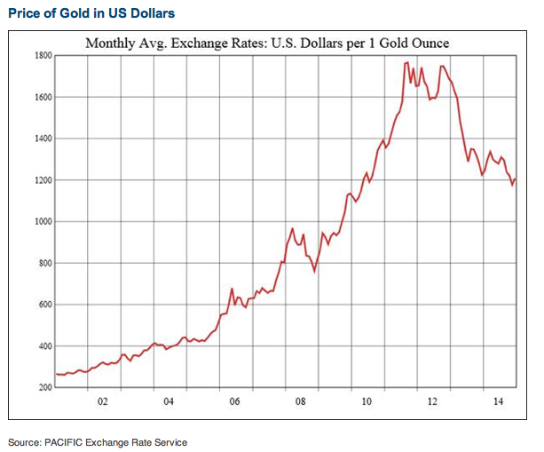 gold-price-history-major-world-currencies-vs-stock-performances: