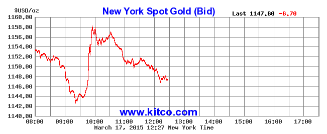 Gold down to 4-month low ahead of Fed Reserve meeting