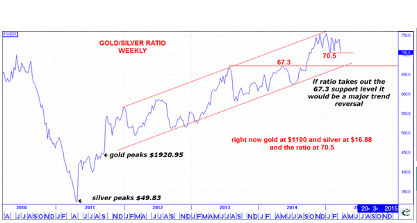 Chart Gold Silver Ratio Nearing Trend Reversal