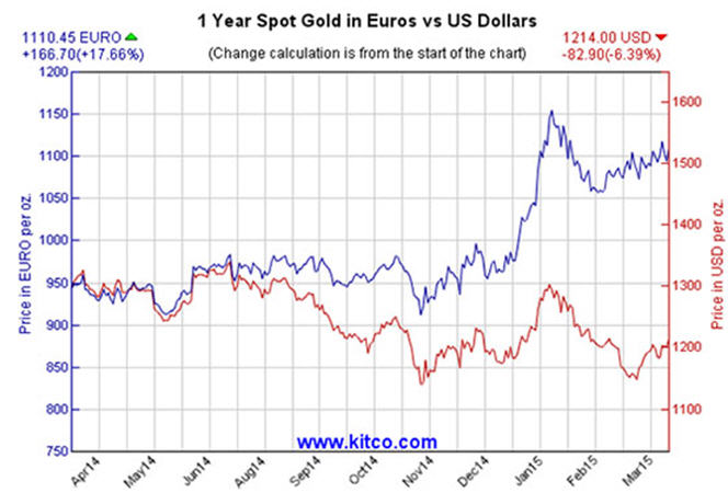 Buy precious metal equities before the bear goes into hibernation - Euro vs US Dollar graph