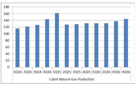 Have natural gas prices bottomed