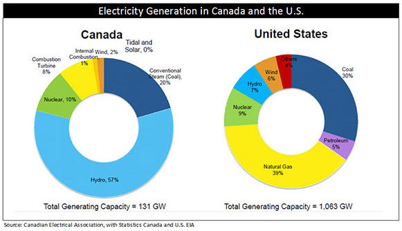 How to make money in renewable energy - Electricity generation in Canada and the US