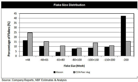 How to make money in renewable energy - Flake size distribution