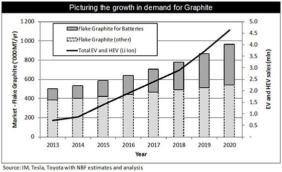 How to make money in renewable energy - Growth in demand for graphite