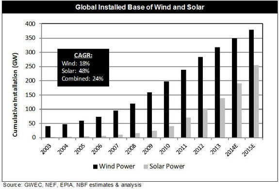 How to make money in renewable energy Wind and Solar Power Graph