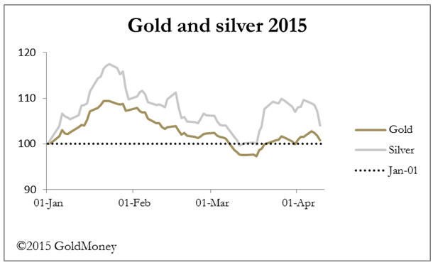 Strong dollar nips PMs rally in the bud - gold and silver 2015
