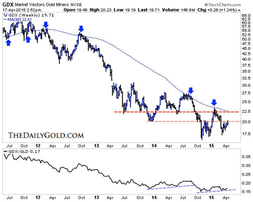 Which way will precious metals break - GDX graph