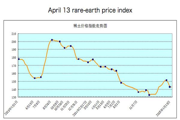 Rare earth price rally evaporates
