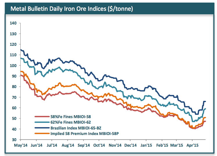 Iron ore recovery gives miners breathing space