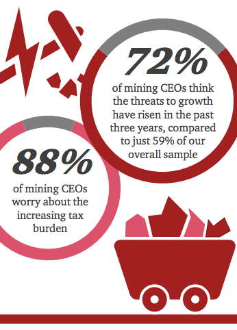 Mining top executives the gloomiest of all: report