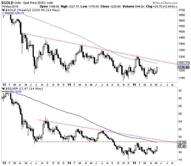 Are precious metals breaking out - Graph 2