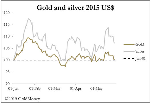 Dollar strenght - Gold and Silver graph