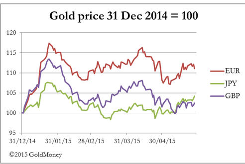 Dollar strenght - Gold price graph