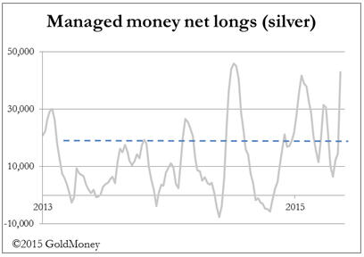 Dollar strength - Managed money net longs (silver)
