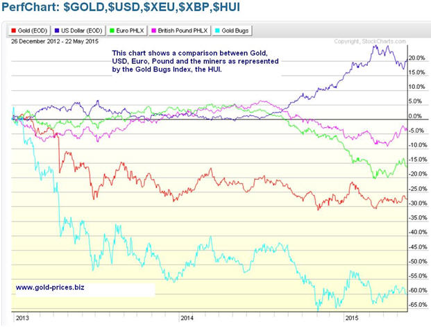 Gold has two major hurdles to overcome - graph