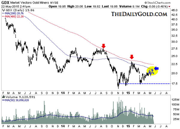 Gold miners fail at 200-day moving average GDX