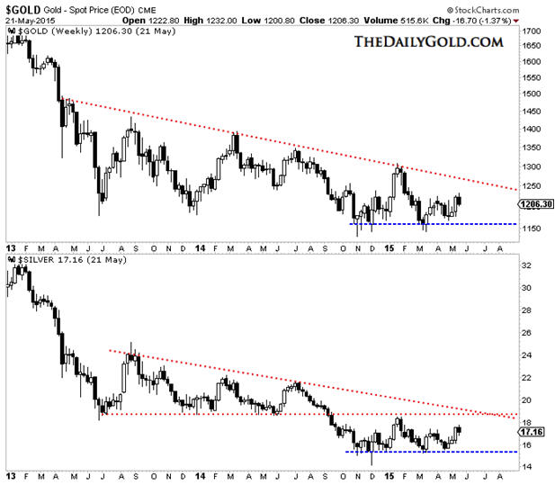 Gold miners fail at 200-day moving average Gold - Spot Price