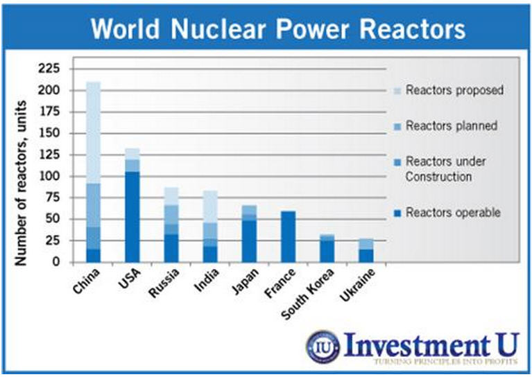 INFORGRAPHIC - World Nuclear Power Reactors