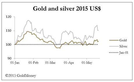 Precious metals rally consolidates - gold and silver 2015 US