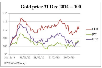 Precious metals rally consolidates - gold price 31 Dec 2014