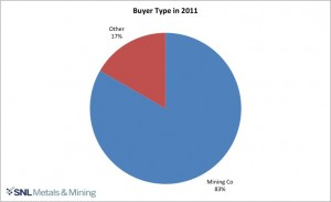 Report: Outside money starting to pour into mining M&A