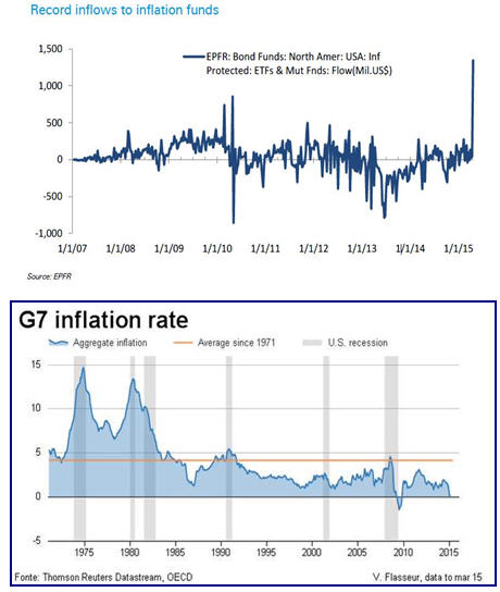 Who to believe - G7 inflation rate