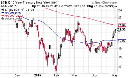 Who to believe - TNX Treasury note yield