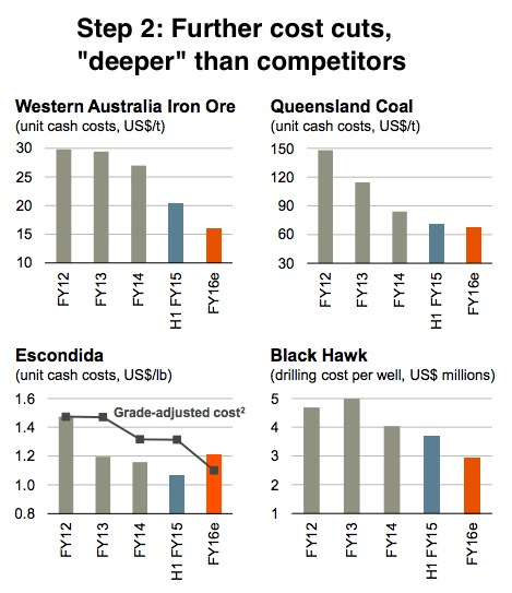 This is how BHP plans to be the world's lowest-cost iron ore miner