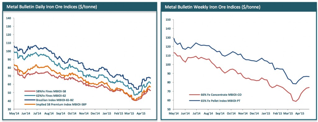 Source: Metal Bulletin Iron Ore Index.