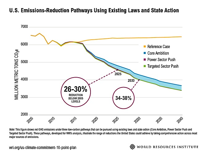 US to miss own emissions targets: report