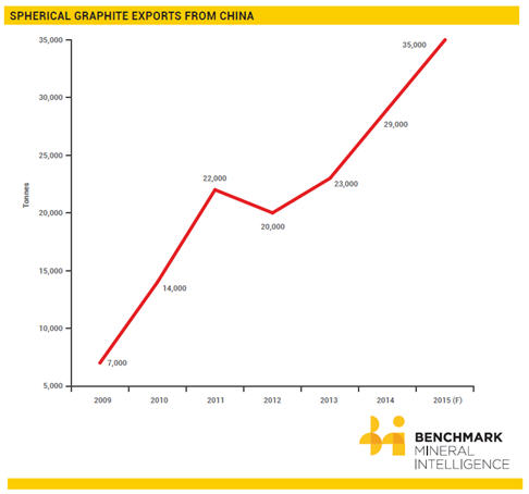 Battery grade graphite set for record year - export graph