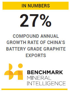 Battery grade graphite set for record year