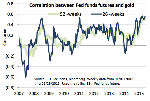 Don't fear the Fed