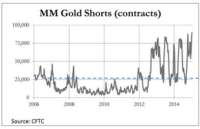 Greece and short positions MM Gold shorts (contracts) graph
