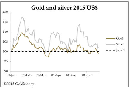 Greece and short positions - gold and silver 2015 US$ graph