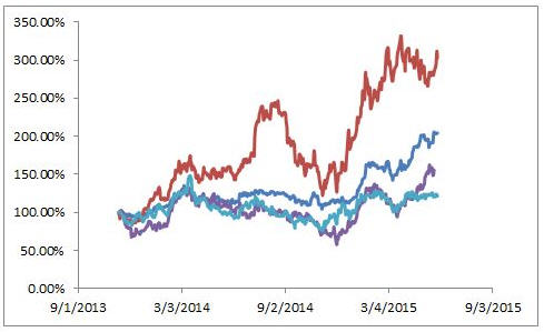 Stealth Rally for select gold stocks to continue - Steve Todoruk - graph